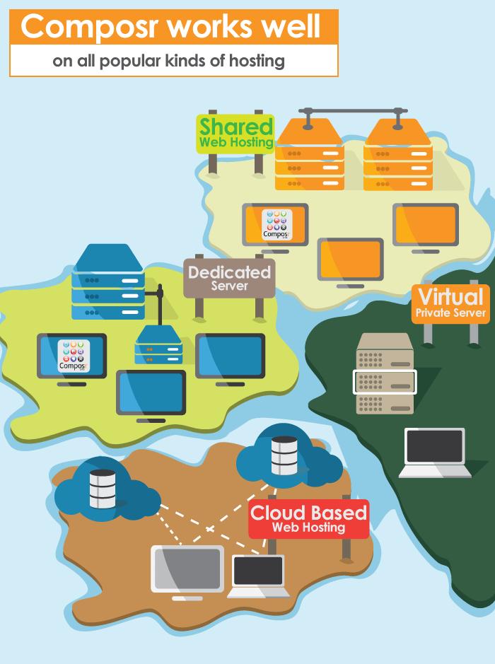 Composr Tutorial: Webhosting for Composr – Composr