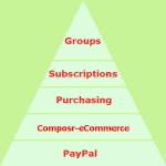The eCommerce layering in Composr for usergroup subscriptions